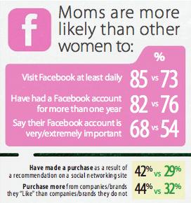 Social-Media-Moms-Infographic